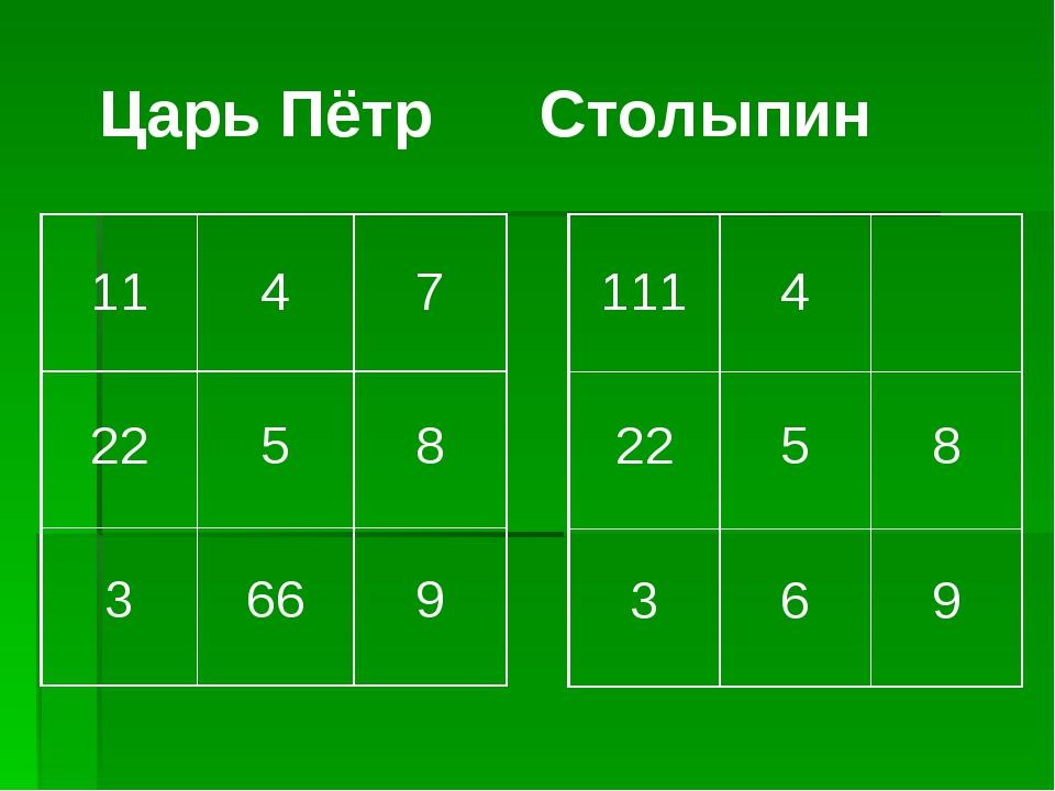 Царь Пётр Столыпин 11 4 7 22 5 8 3 66 9 111 4 22 5 8 3 6 9