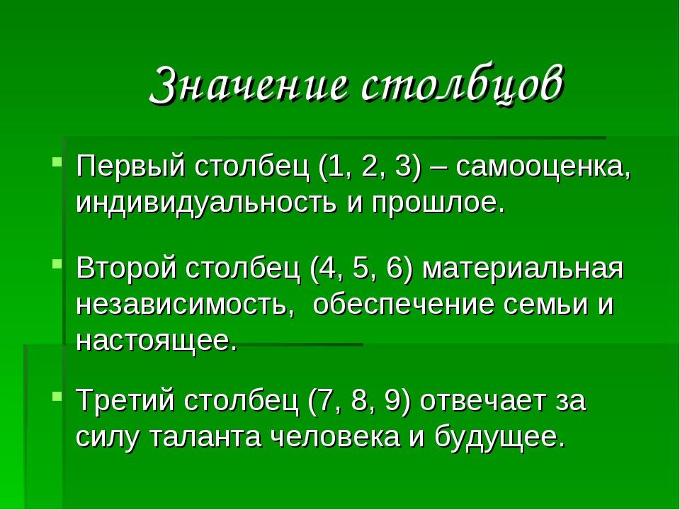 Значение столбцов Первый столбец (1, 2, 3) – самооценка, индивидуальность и...