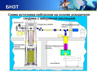 БНЗТ Схема источника нейтронов на основе ускорителя-тандема с вакуумной изоля