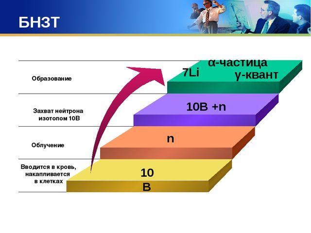 БНЗТ 10В n 10В +n 7Li α-частица γ-квант Образование Захват нейтрона изотопом...