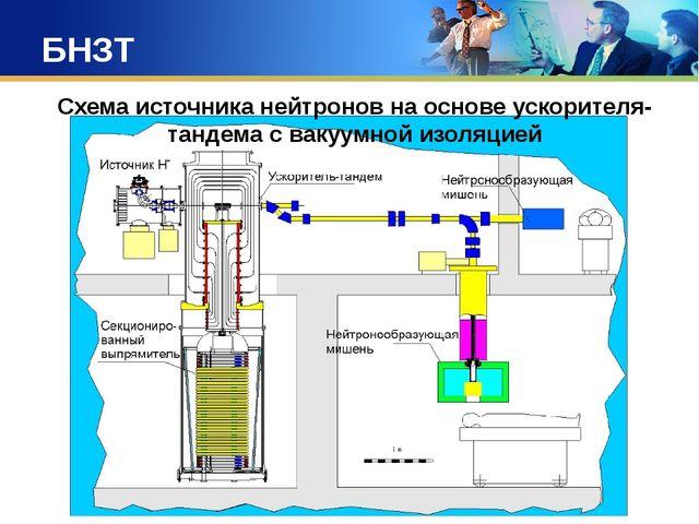 БНЗТ Схема источника нейтронов на основе ускорителя-тандема с вакуумной изоля...