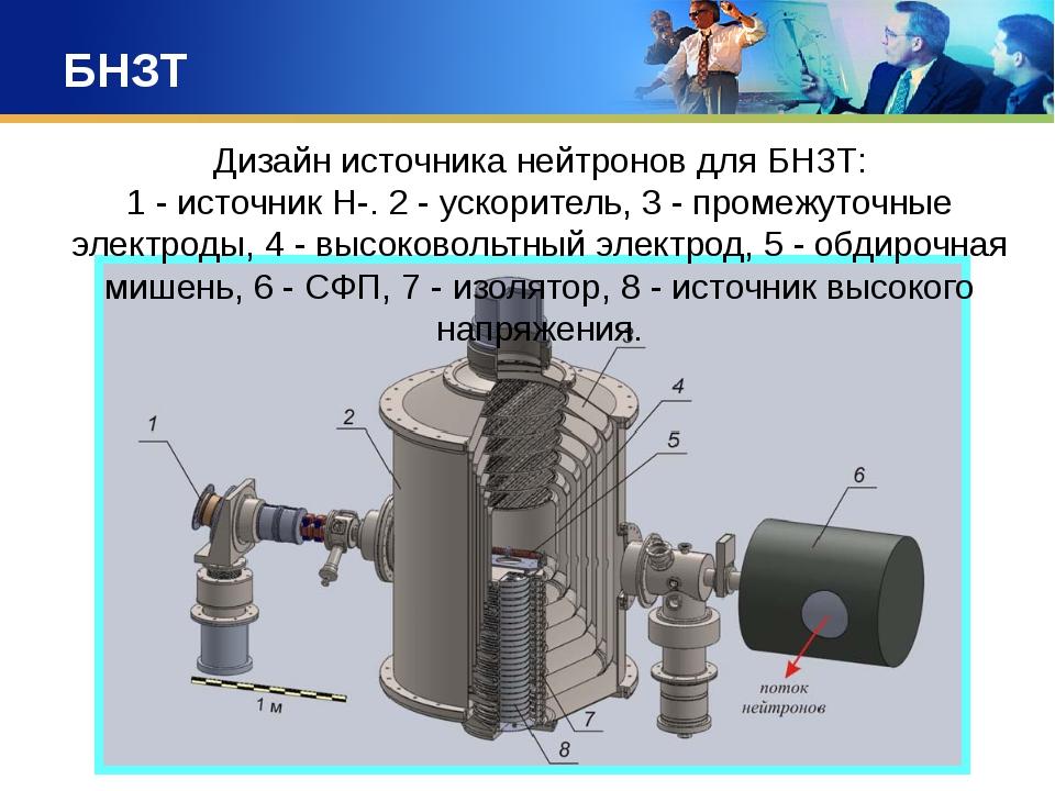 БНЗТ Дизайн источника нейтронов для БНЗТ: 1 - источник Н-. 2 - ускоритель, 3...
