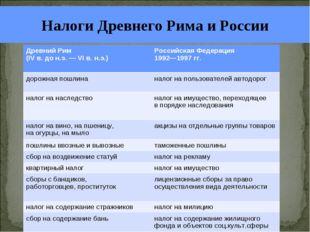 Налоги Древнего Рима и России Древний Рим (IV в. до н.э. — VI в. н.э.) Росси