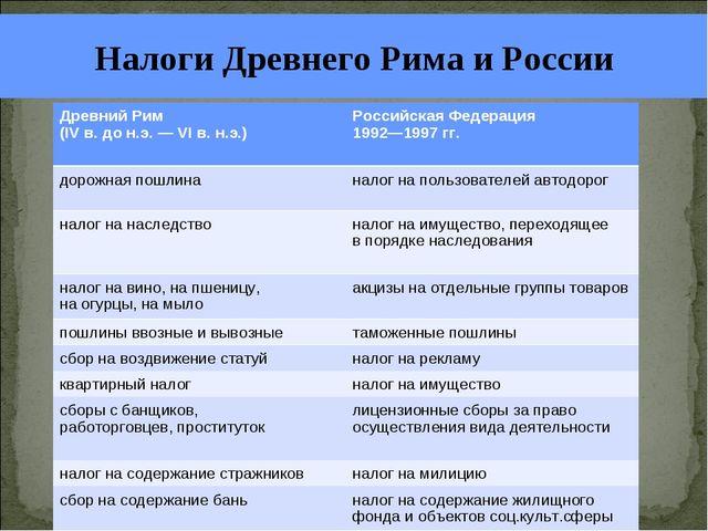 Налоги Древнего Рима и России Древний Рим (IV в. до н.э. — VI в. н.э.) Росси...