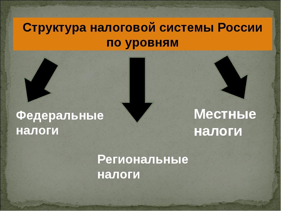 Структура налоговой системы России по уровням Федеральные налоги Региональные...