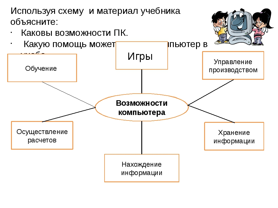Возможности компьютера Используя схему и материал учебника объясните: Каковы...