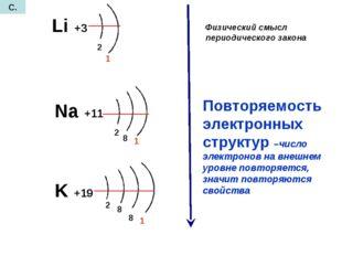 Li +3 Na +11 K +19 2 1 2 1 8 2 8 8 1 Повторяемость электронных структур –числ