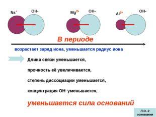 ОН- ОН- ОН- Mg2+ Na+ Al3+ Длина связи уменьшается, прочность её увеличивается