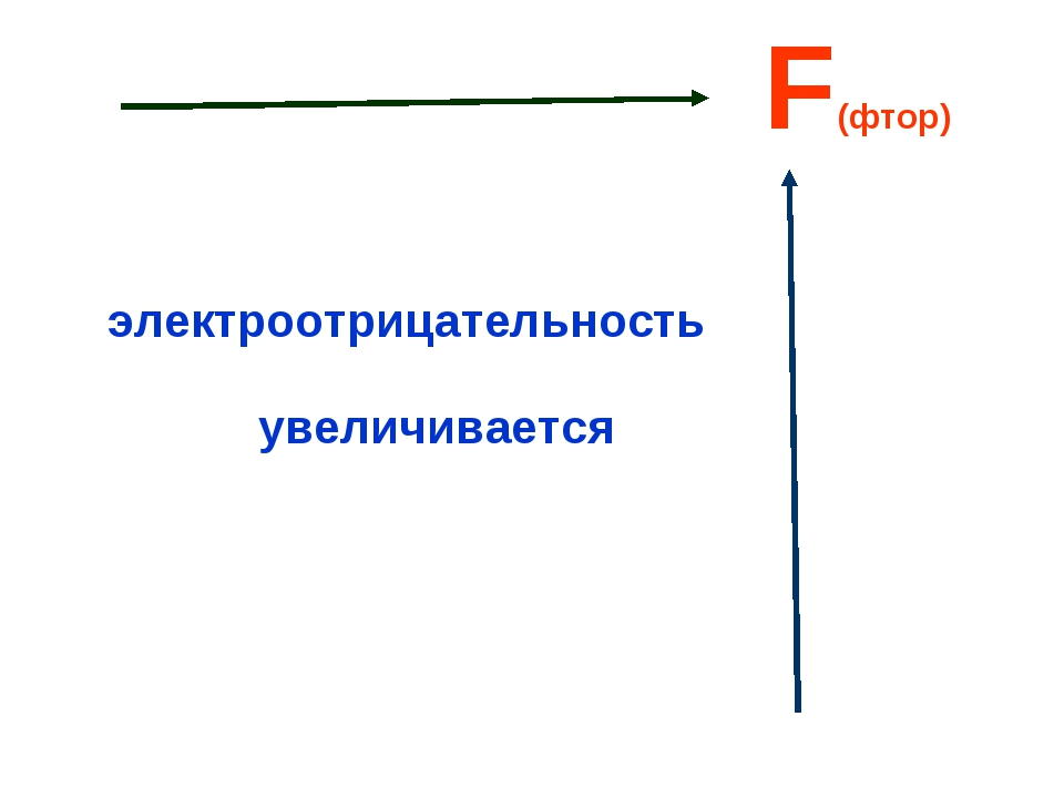 F(фтор) электроотрицательность увеличивается