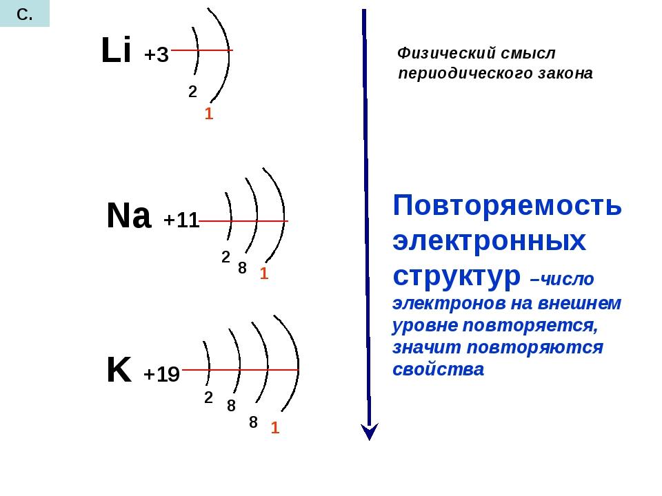 Li +3 Na +11 K +19 2 1 2 1 8 2 8 8 1 Повторяемость электронных структур –числ...