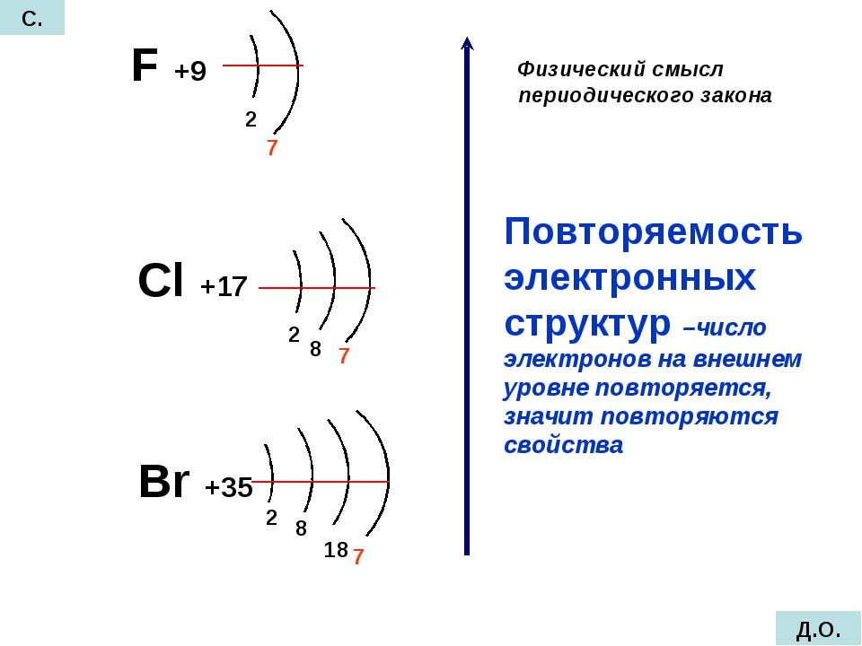 F +9 Cl +17 Br +35 2 7 2 7 8 2 8 18 7 Повторяемость электронных структур –чис...