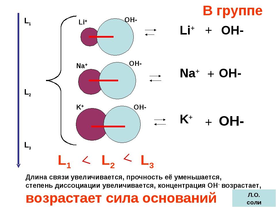 ОН- ОН- ОН- ОН- ОН- ОН- Li+ Na+ K+ Li+ Na+ K+ + + + L1 L2 L3 L2 L1 L3 Длина с...