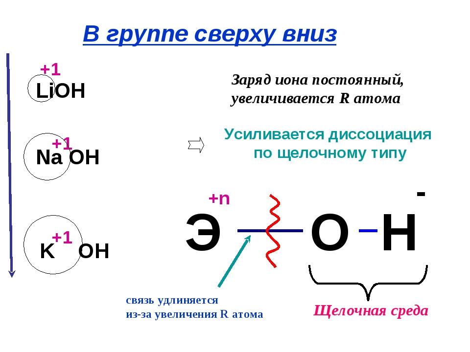 Усиливается диссоциация по щелочному типу Заряд иона постоянный, увеличиваетс...