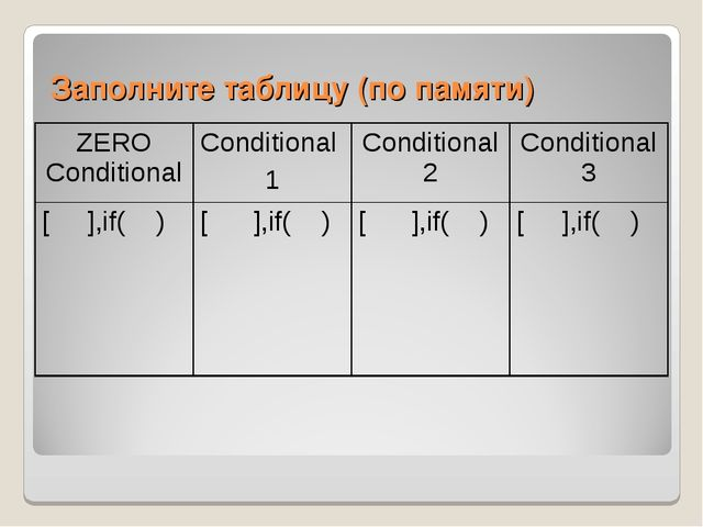 Заполните таблицу (по памяти) ZERO Conditional Conditional 1Conditional2Co...