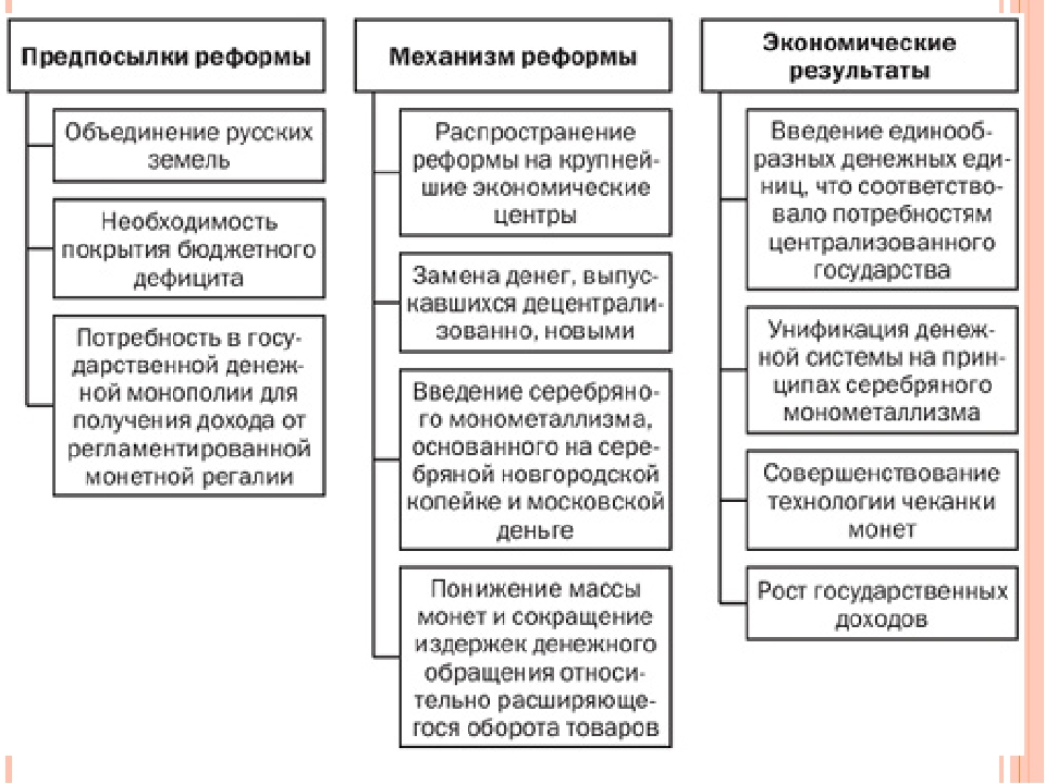 Ход реформы: