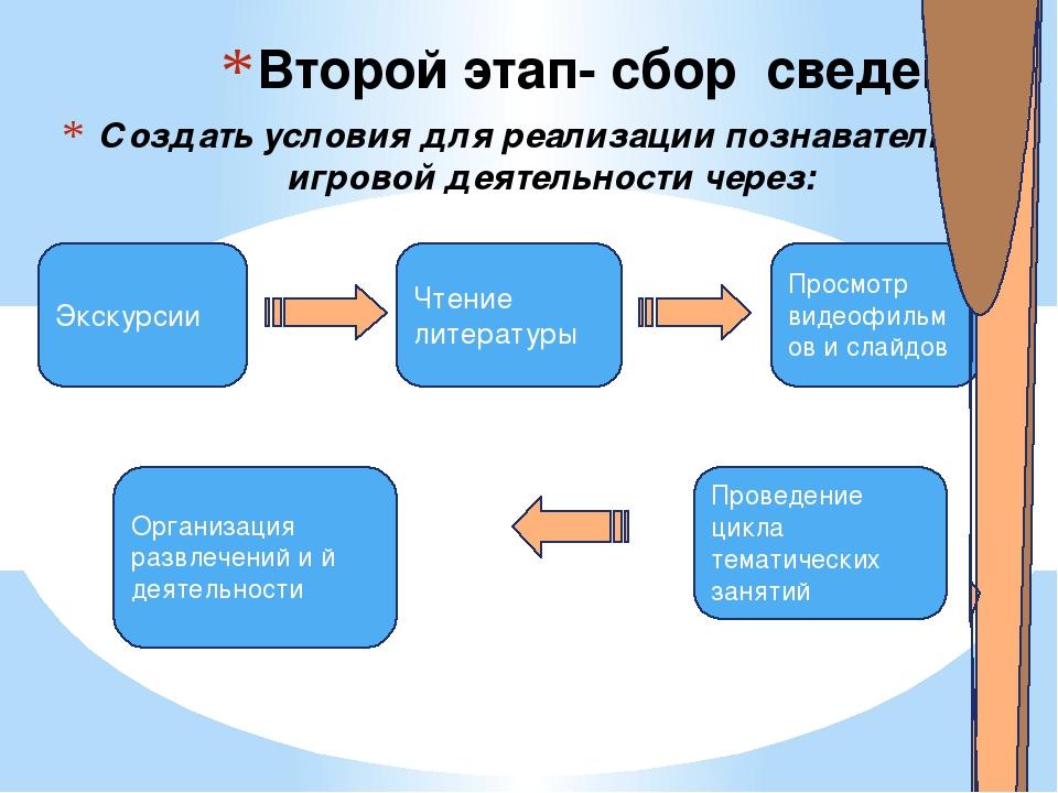 Создать условия для реализации познавательно- игровой деятельности через: Вто...