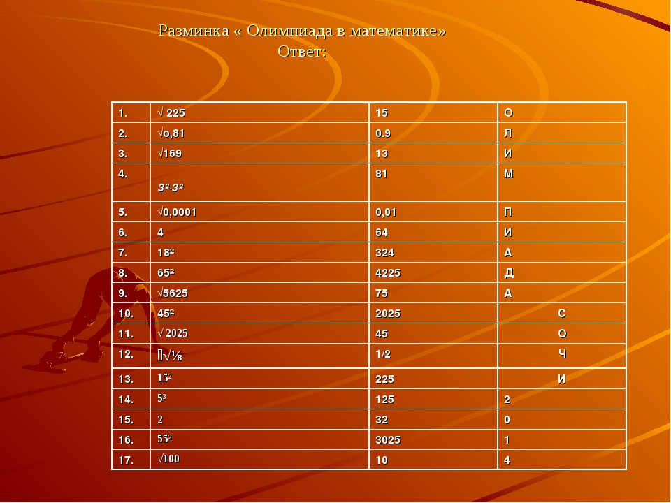 Разминка « Олимпиада в математике» Ответ: 1.√ 22515О 2.√о,810.9Л 3.√16...