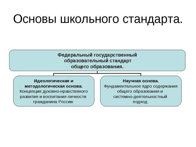 Основы школьного стандарта.