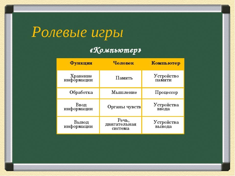 Ролевые игры «Компьютер» ФункцияЧеловекКомпьютер Хранение информацииПамять...