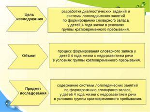 Цель исследования Объект Предмет исследования разработка диагностических зада