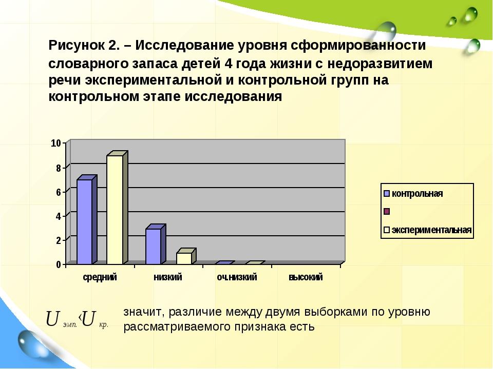 Рисунок 2. – Исследование уровня сформированности словарного запаса детей 4...