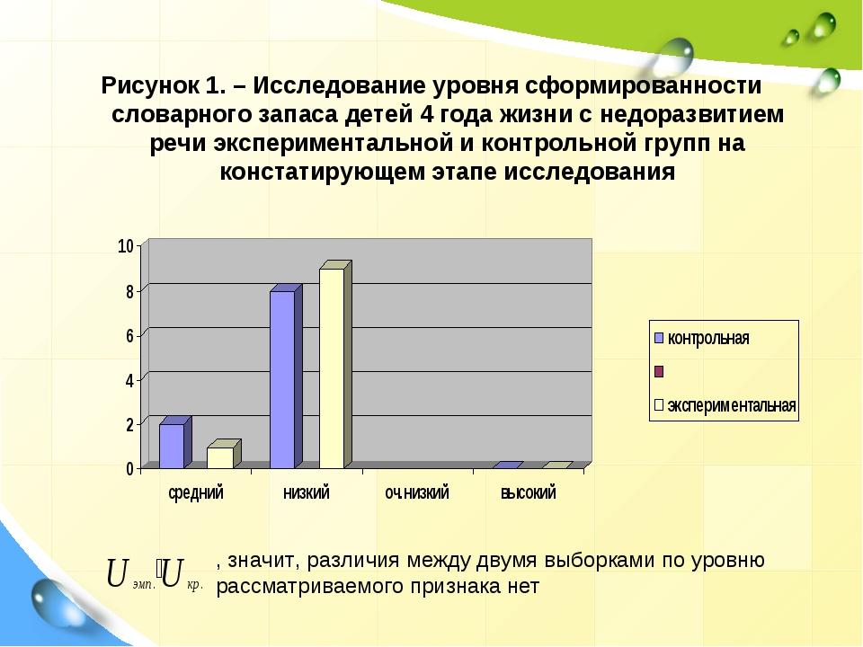 Рисунок 1. – Исследование уровня сформированности словарного запаса детей 4 г...