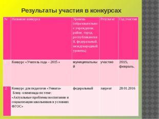Результаты участия в конкурсах № Название конкурса Уровень (образовательное у