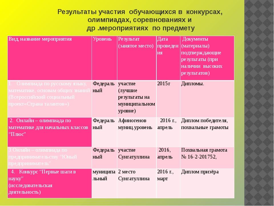 Результаты участия обучающихся в конкурсах, олимпиадах, соревнованиях и др .м...