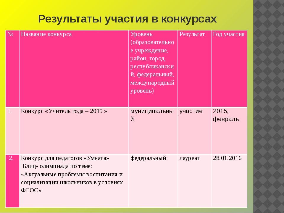 Результаты участия в конкурсах № Название конкурса Уровень (образовательное у...