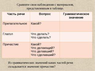 Сравните свои наблюдения с материалом, представленным в таблице. Из грамматич