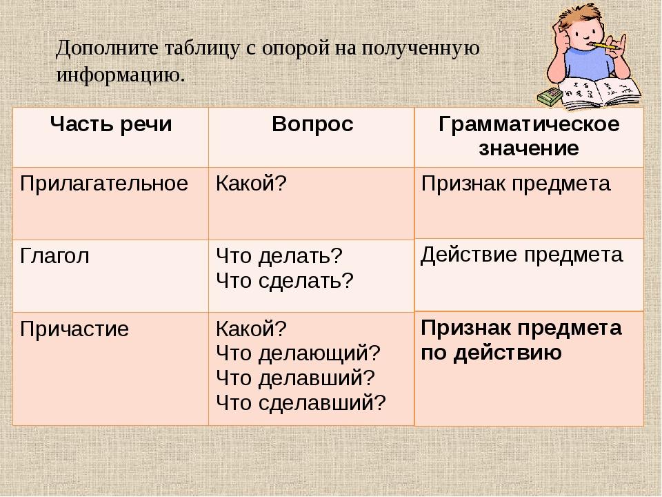 Дополните таблицу с опорой на полученную информацию. Часть речиВопросГрамма...