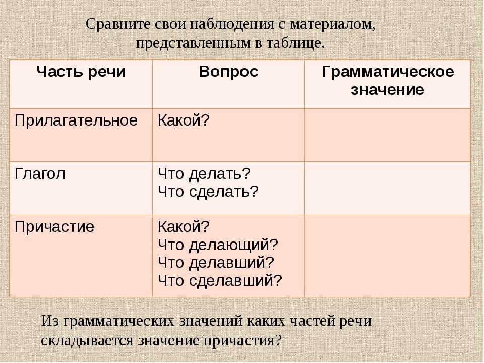 Сравните свои наблюдения с материалом, представленным в таблице. Из грамматич...