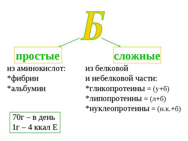 из аминокислот: *фибрин *альбумин из белковой и небелковой части: *гликопроте...