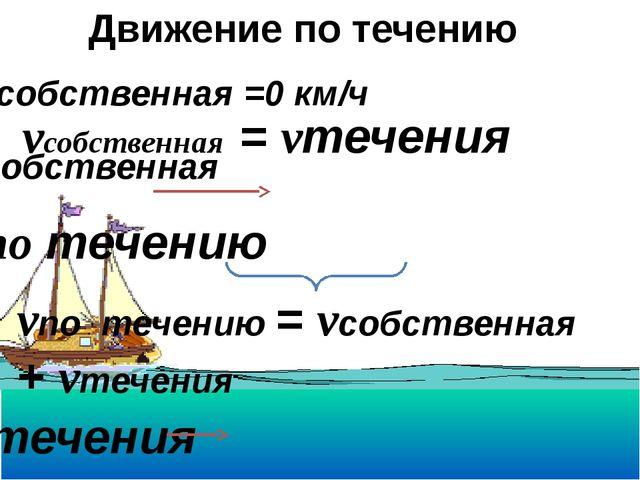 vтечения vсобственная = vтечения vпо течению = vсобственная + vтечения Движе...