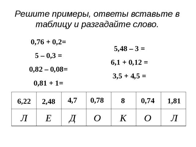 Решите примеры, ответы вставьте в таблицу и разгадайте слово. 6,22 Л 2,48 4,7...