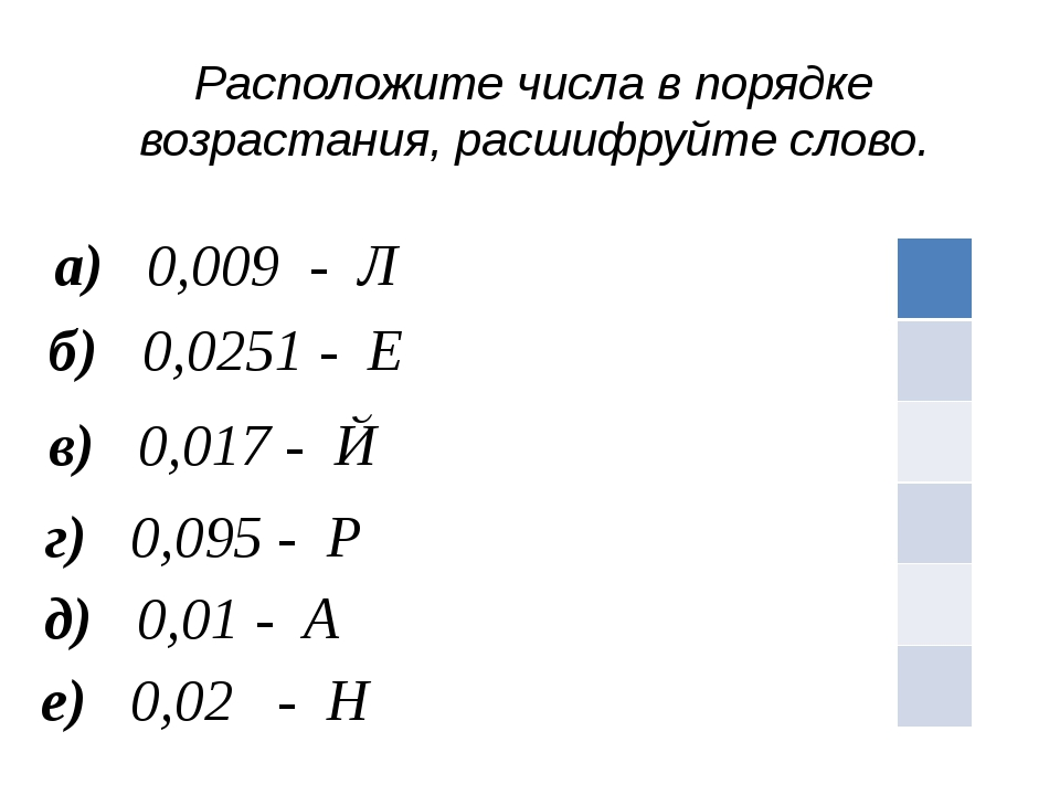 е) 0,02 - Н а) 0,009 - Л б) 0,0251 - Е в) 0,017 - Й г) 0,095 - Р д) 0,01 - А...