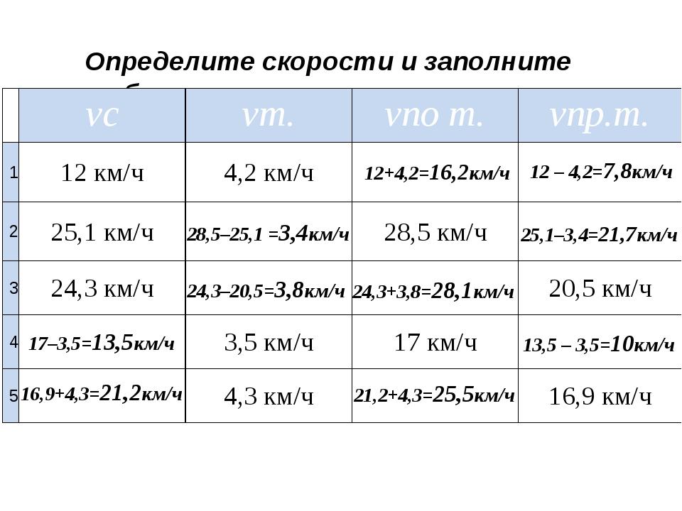 Определите скорости и заполните таблицу 12+4,2=16,2км/ч 12 – 4,2=7,8км/ч 28,5...