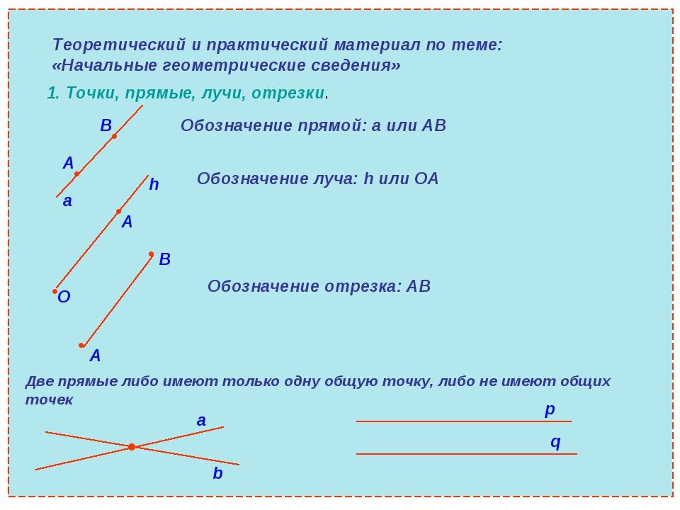 Теоретический и практический материал по теме: «Начальные геометрические свед...