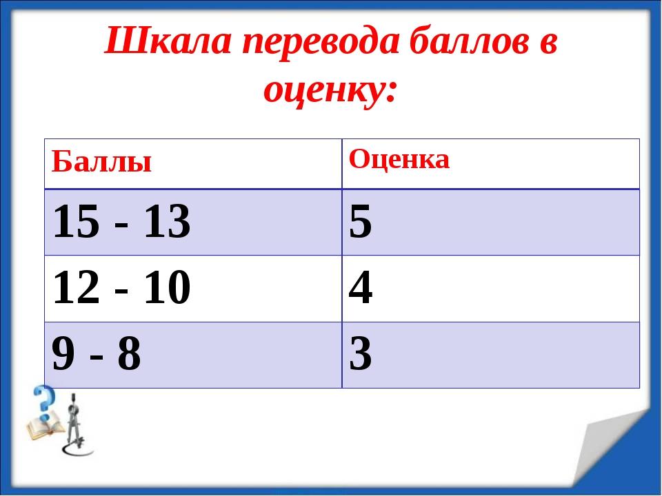 Шкала перевода баллов в оценку: 12.11.13 БаллыОценка 15 - 135 12 - 104 9 -...
