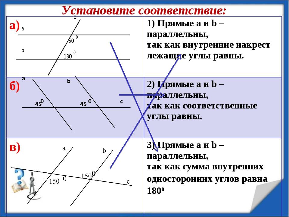 12.11.13 Установите соответствие: а)1) Прямые a и b – параллельны, так как в...
