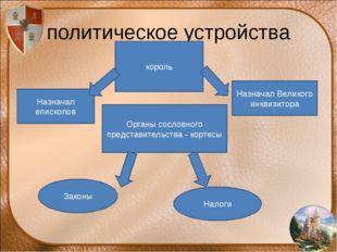 политическое устройства король Органы сословного представительства - кортесы