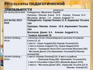 Результаты педагогической деятельности мероприятие результат ШЭВсОШ2014-2015