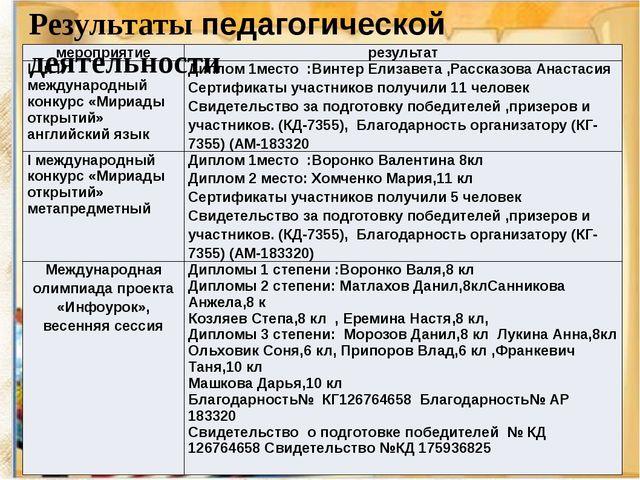 Результаты педагогической деятельности мероприятие результат IиIIмеждународны...