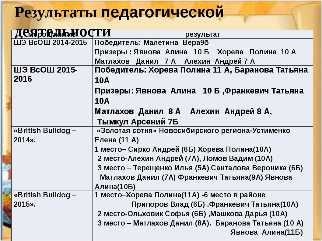 Результаты педагогической деятельности мероприятие результат ШЭВсОШ2014-2015...
