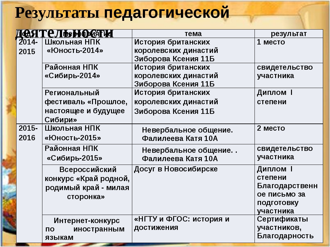 Результаты педагогической деятельности год мероприятие тема результат 2014-20...