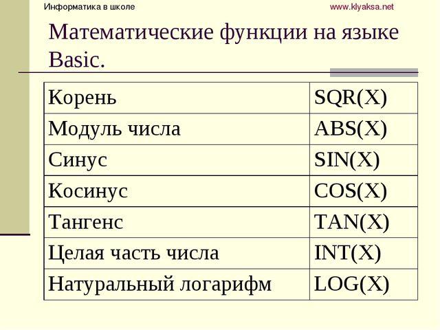 Математические функции на языке Basic. Информатика в школе  www.klyaksa.net