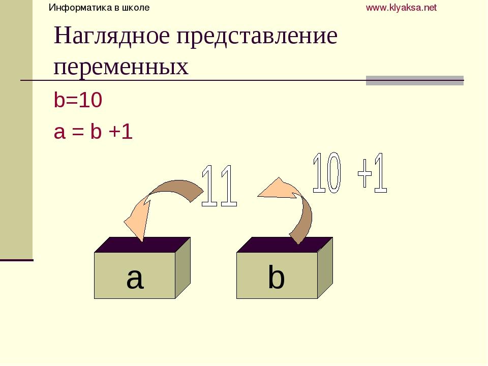 Наглядное представление переменных b=10 a = b +1 Информатика в школе  www...
