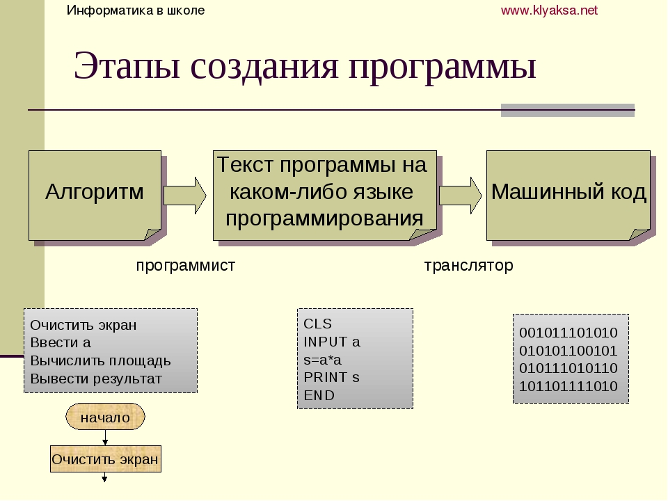 Этапы создания программы Алгоритм Текст программы на каком-либо языке програм...