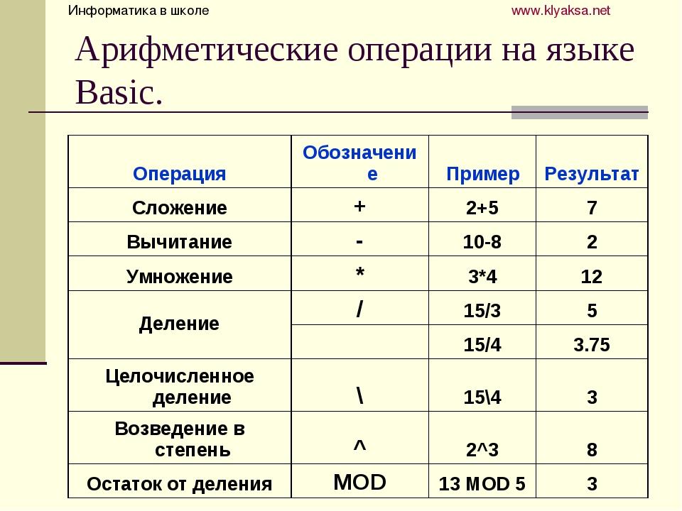 Арифметические операции на языке Basic. Информатика в школе  www.klyaksa....
