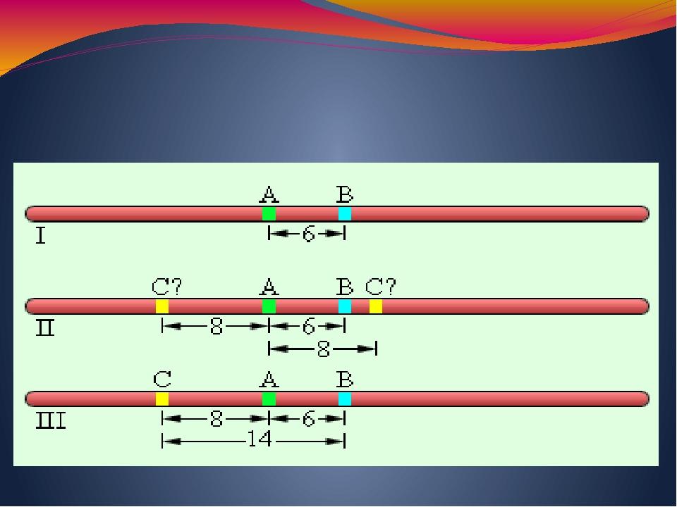 Чем дальше друг от друга находятся гены, тем выше частота рекомбинации.